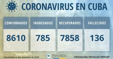 8610 Casos coronavirus Cuba