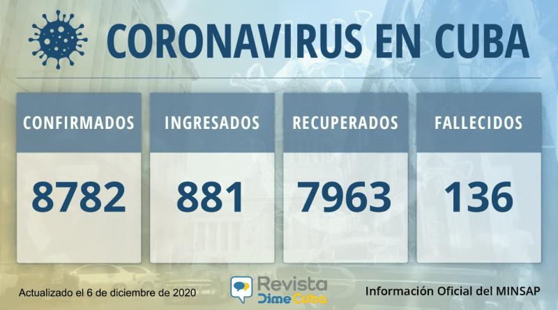 Casos de coronavirus en Cuba para hoy: 8782