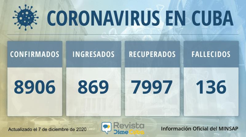 8906 casos coronavirus cuba