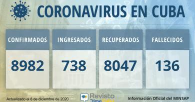 8982 casos coronavirus cuba