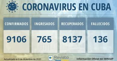 9106 casos coronavirus cuba