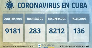 9181 casos coronavirus cuba