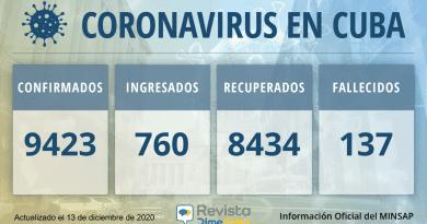 Casos de coronavirus en Cuba para el domingo: 9423