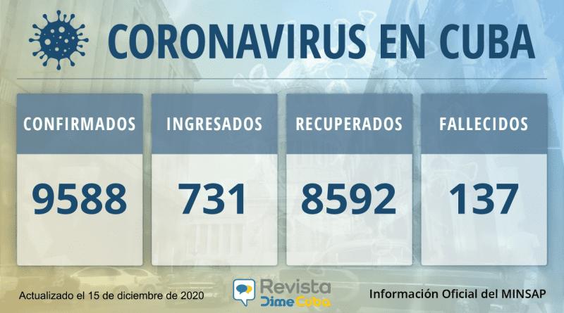9588 casos coronavirus cuba