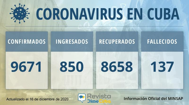 9671 casos coronavirus cuba