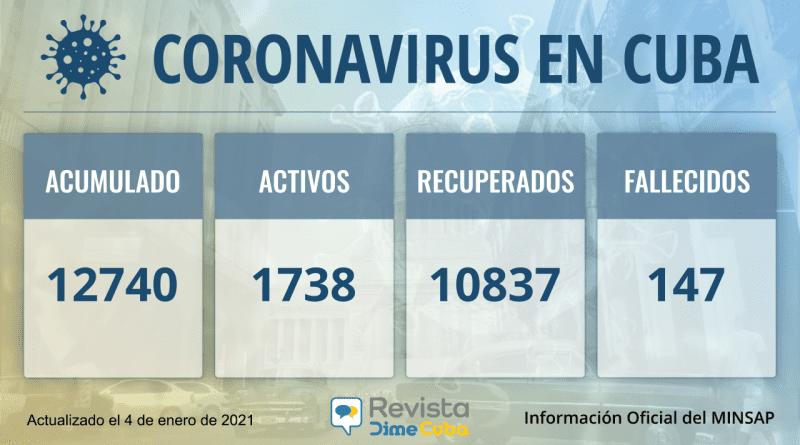 12740 casos coronavirus cuba