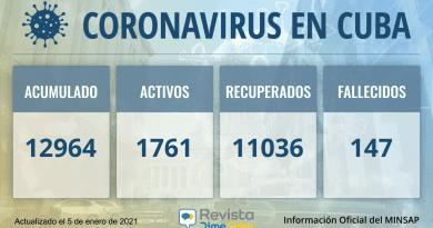 12964 casos coronavirus cuba