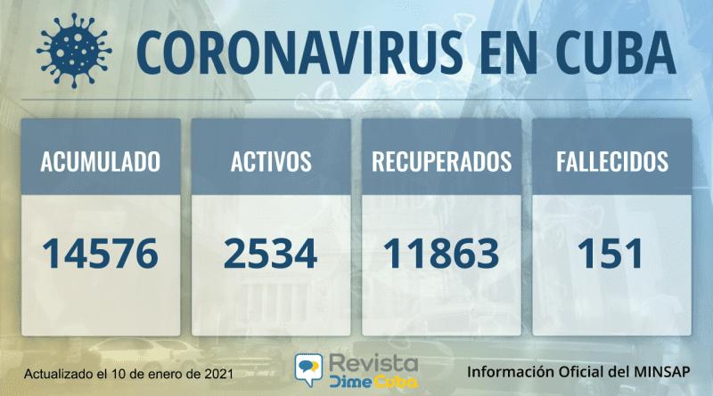 Cuba acumula 14576 casos de coronavirus, con 365 nuevos