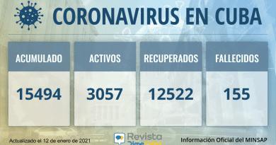 15494 casos coronavirus cuba