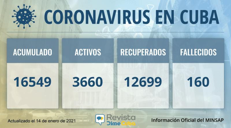 16549 casos coronavirus cuba