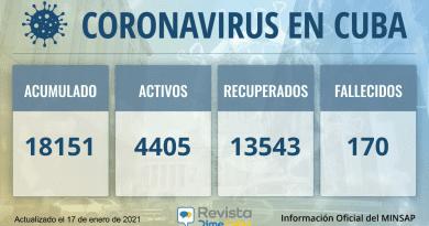 Cuba alcanza 18151 casos de coronavirus con 650 nuevos contagios