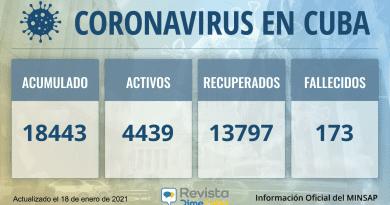 18443 casos coronavirus cuba