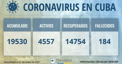 19530 casos coronavirus cuba