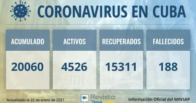 20060 casos coronavirus cuba
