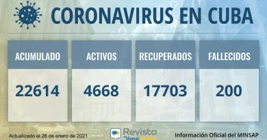 22614 casos coronavirus Cuba