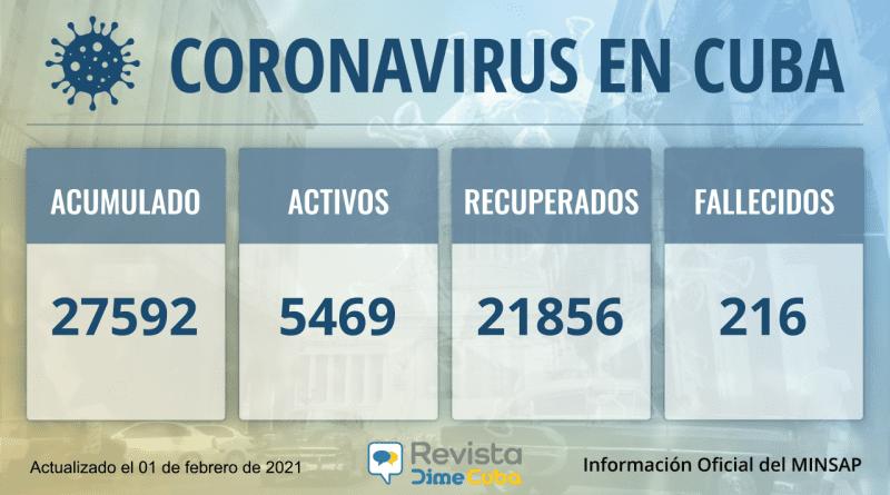 27592 casos coronavirus cuba