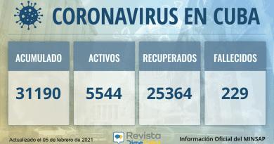 31190 casos coronavirus cuba