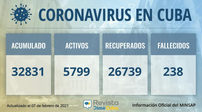 Cuba alcanza los 32831 casos de coronavirus y 238 fallecidos