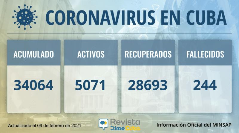 34064 casos coronavirus cuba