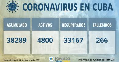 Cuba alcanza los 38289 casos de coronavirus y 266 fallecidos