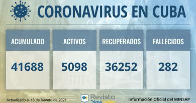 41688 casos coronavirus cuba