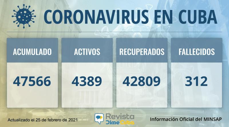 47566 casos coronavirus cuba