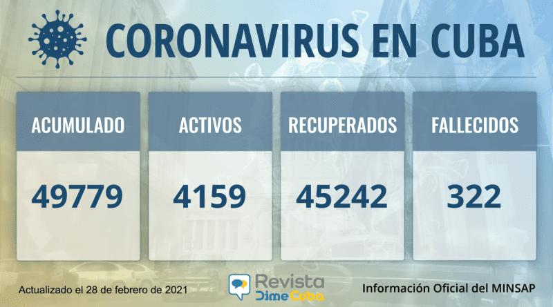Cuba tiene 49779 casos de coronavirus con 618 nuevos este domingo