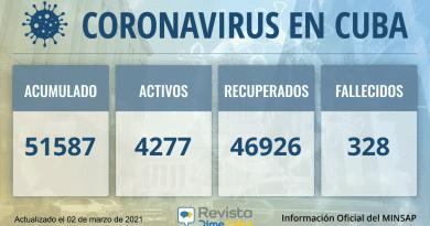 51587 casos coronavirus cuba