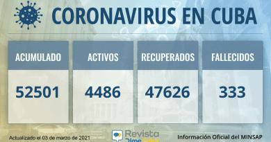 52501 casos coronavirus cuba