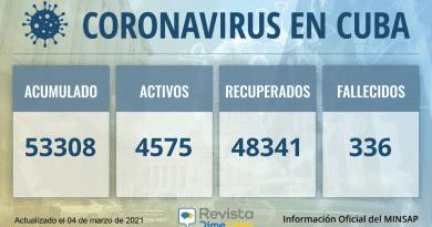 53308 casos coronavirus cuba