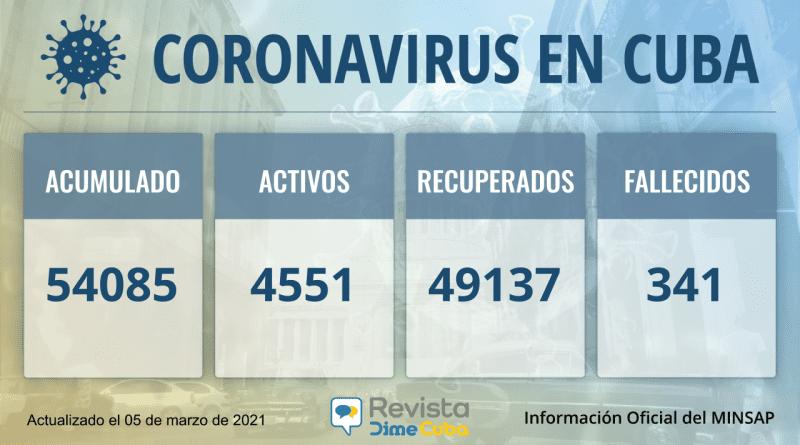 54085 casos coronavirus cuba
