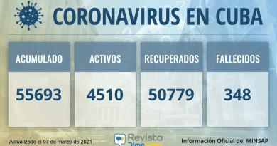 Cuba alcanza este domingo los 55693 casos de coronavirus y 348 fallecidos