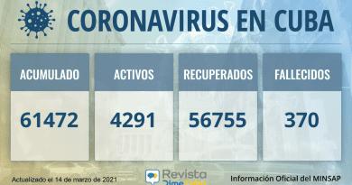 Cuba alcanza los 61472 casos de coronavirus y 370 fallecidos