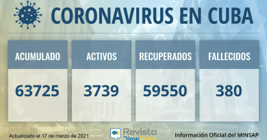 63725 casos coronavirus cuba