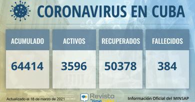 64414 casos coronavirus cuba