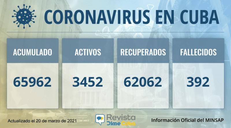 Cuba acumula 65962 casos de coronavirus para este sábado