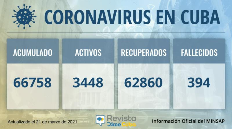 Cuba acumula 66758 casos de coronavirus para este domingo