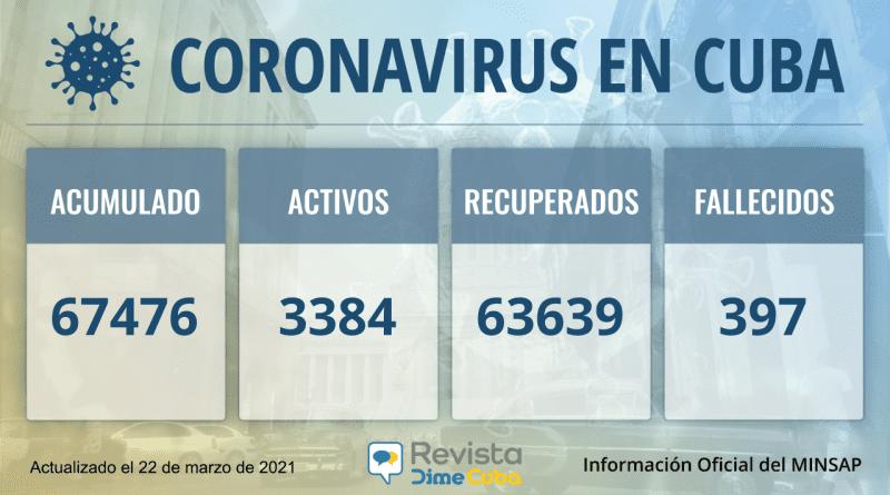 67476 casos coronavirus cuba