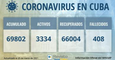 69802 casos coronavirus cuba
