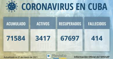 Cuba acumula 71584 casos de coronavirus para este sábado