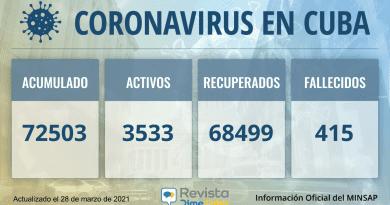 Cuba acumula 72503 casos de coronavirus para este sábado