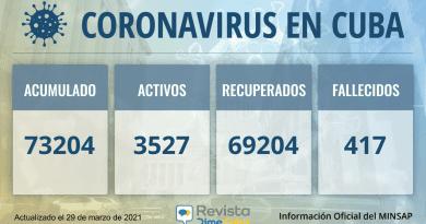 73204 casos coronavirus cuba