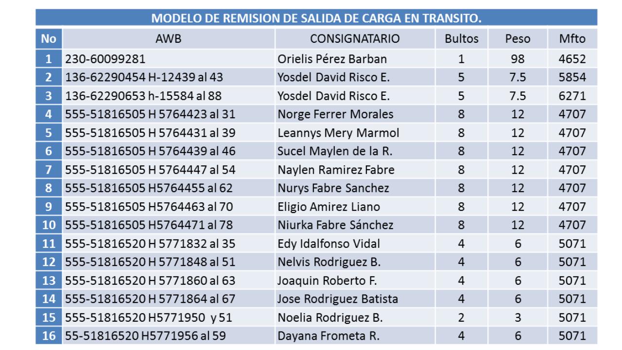Entrega de envíos en provincias de Cuba para marzo