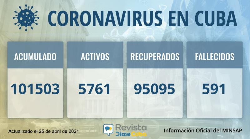 101503 casos de coronavirus en Cuba para este domingo