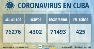 Cuba acumula 76276 casos de coronavirus para este miércoles