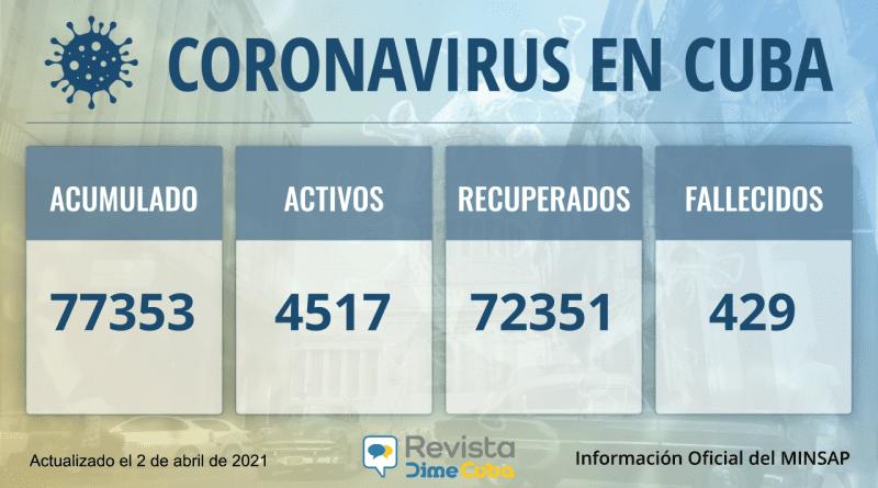 Cuba acumula 77353 casos de coronavirus para este viernes