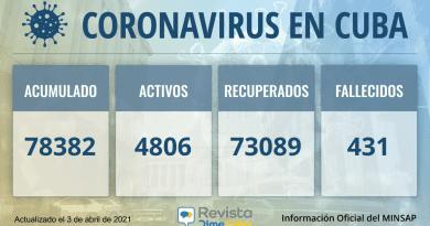 Casos de coronavirus en Cuba para este sábado: 78382