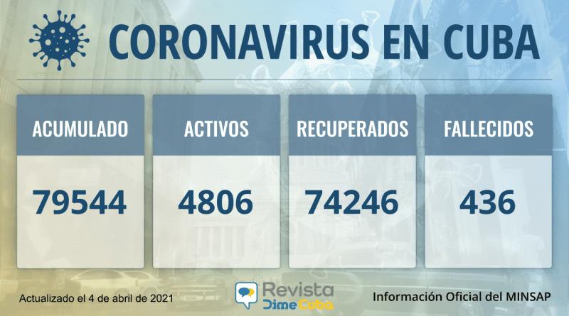 Casos de coronavirus en Cuba para este domingo: 79544