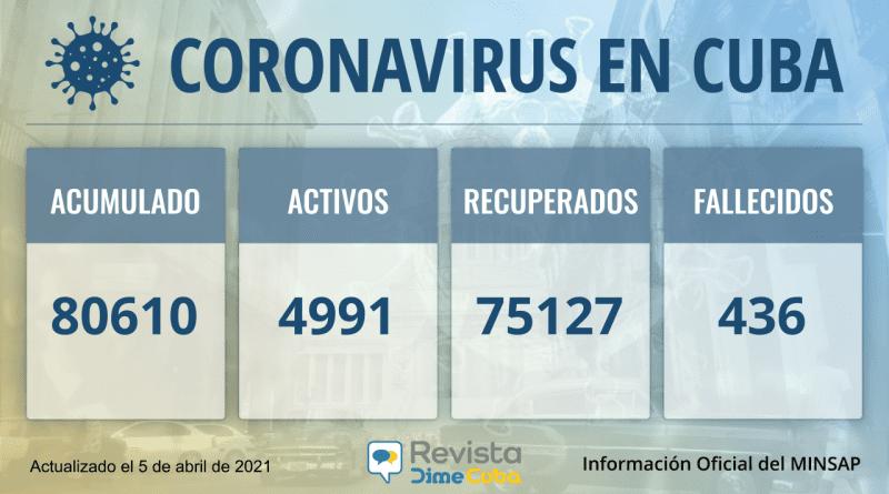 80610 casos coronavirus Cuba