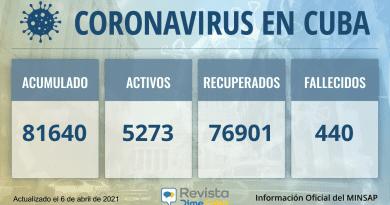 81640 casos coronavirus Cuba